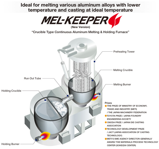 """mel-keeper"" is a compact aluminum melting and holding furnace with  graphite crucibles specially designed to melt continuously  it consists of  preheating"